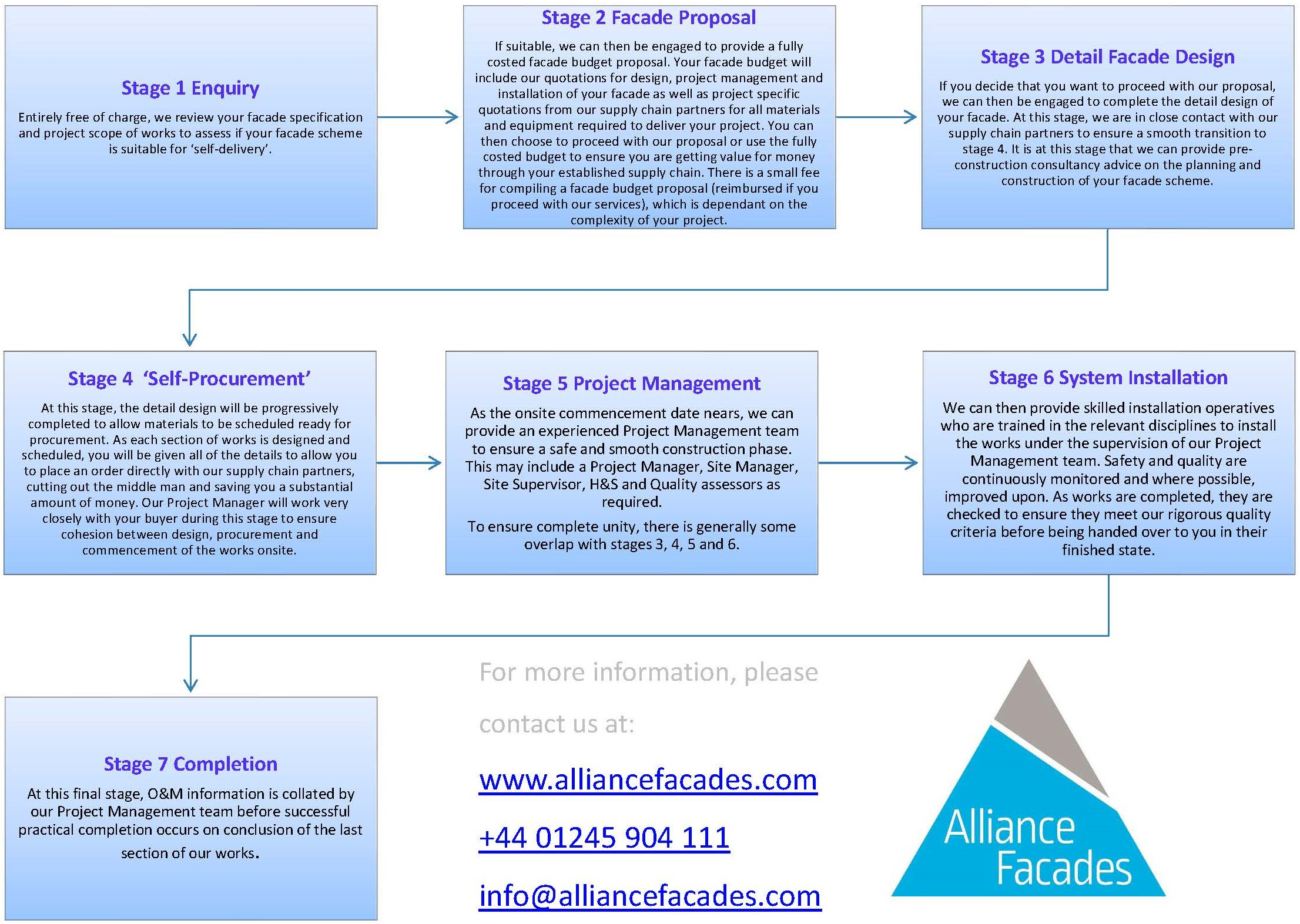 alliancefacades-selfprocurement-stepbystep